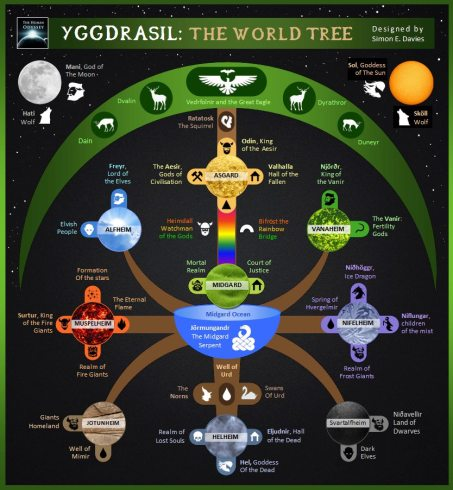 Yggdrasil_AncientCode